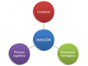 tridimensional emociones